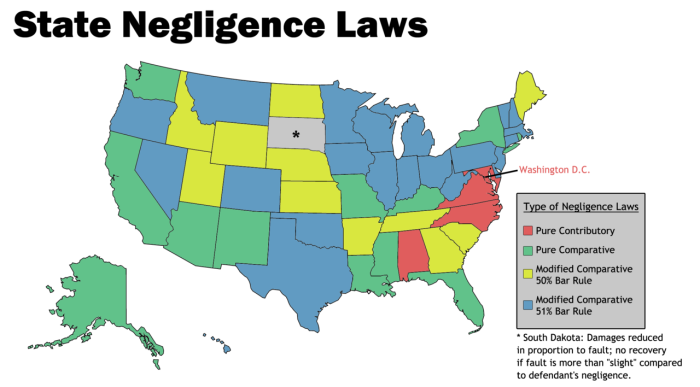 State-Negligence-Laws
